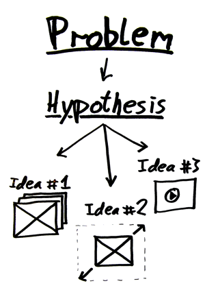 Beyond planning and executing to testing hypothesise